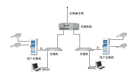 视频光端机|电话光端机|光纤收发器|协议转换器|pcm