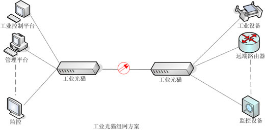 PDH光端机传输方案-广州汉信通信设备有限公司