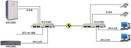 hs-optel08 8路电话光端机