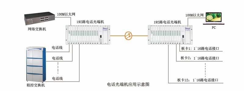 光端机|广州汉信通信设备有限公司