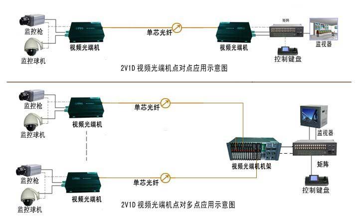 视频光端机|广州汉信通信设备有限公司