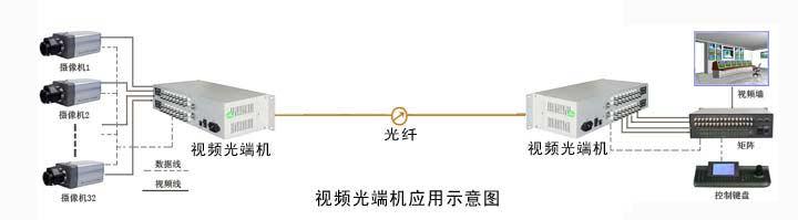 光端机|汉信(广东)通信设备股份有限公司