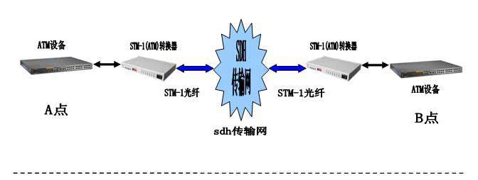 产品简介: STM-1(ATM)光电转换器提供STM-1(ATM)电接口到STM-1光接口的接口转换,STM-1(ATM)光电转换器完成STM信号在SDH上的传输,或155M的SDH光电转换,适用于SDH和ATM等各种具有155520Kbit/s接口的数据终端设备的互连。 产品特点:  基于自主知识产权的集成电路;  提供2种环回功能:光接口向远端环回,或光接口本地环回,便于工程安装和故障诊断;  电接口采用75阻抗,CMI编码; 提供丰富的运行状态指示;